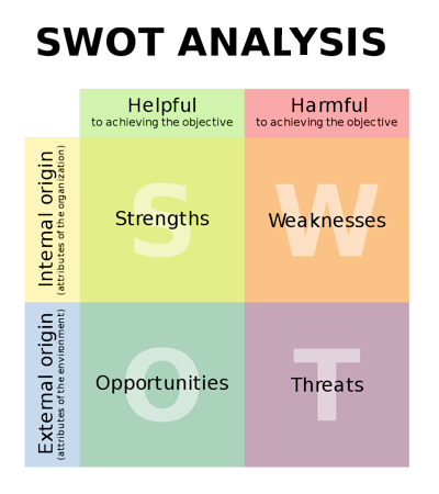 Staff Appraisals and SWOT Analysis